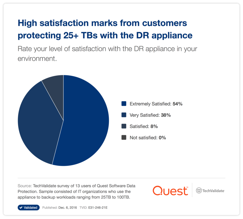 High satisfaction marks from customers protecting 25+ TBs with the DR appliance