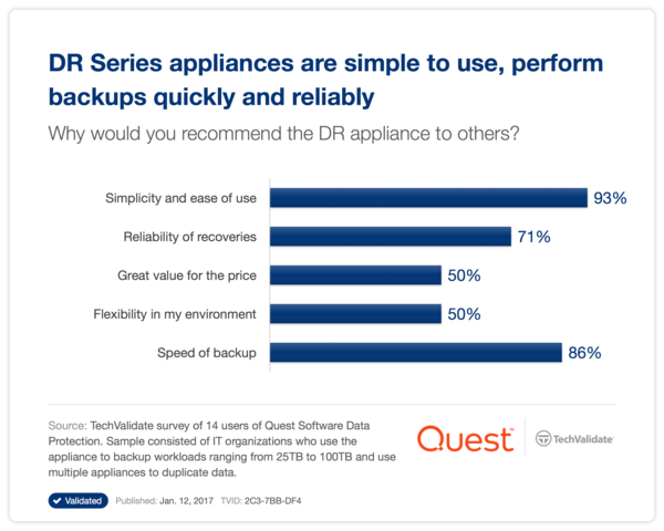 DR Series appliances are simple to use, perform backups quickly and reliably