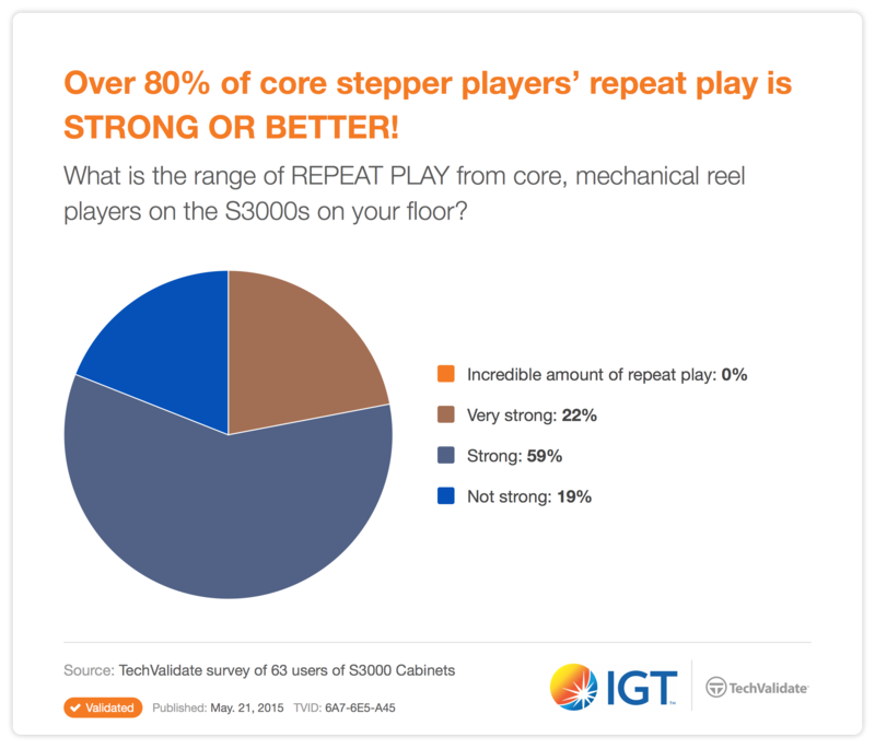 Over 80% of core stepper players' repeat play is STRONG OR BETTER!