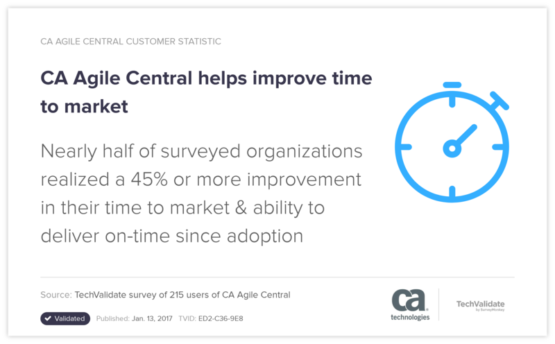 CA Agile Central helps improve time to market