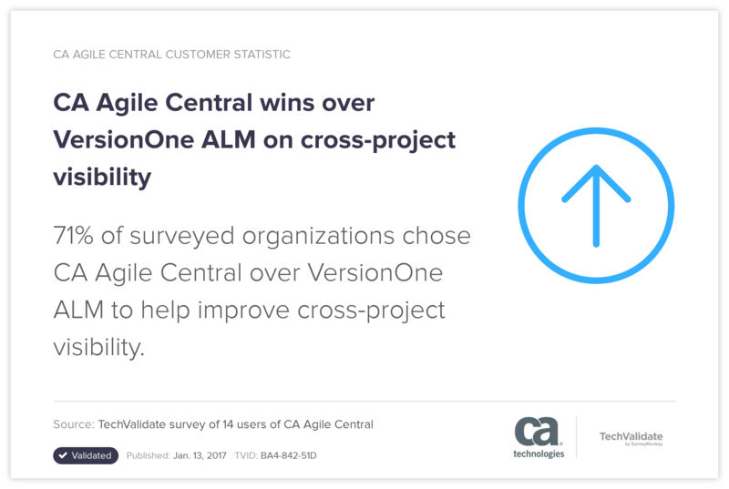 CA Agile Central wins over VersionOne ALM on cross-project visibility