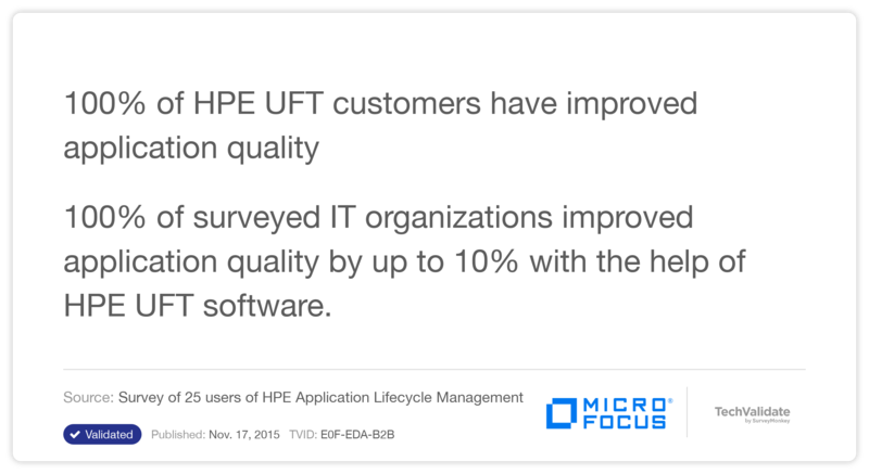100% of HPE UFT customers have improved application quality
