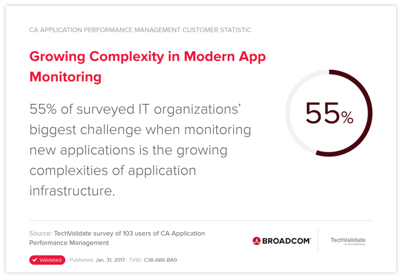 Growing Complexity in Modern App Monitoring
