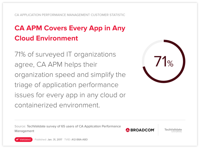 CA APM Covers Every App in Any Cloud Environment