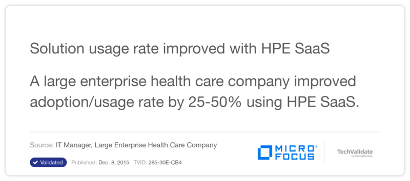 Solution usage rate improved with HPE SaaS