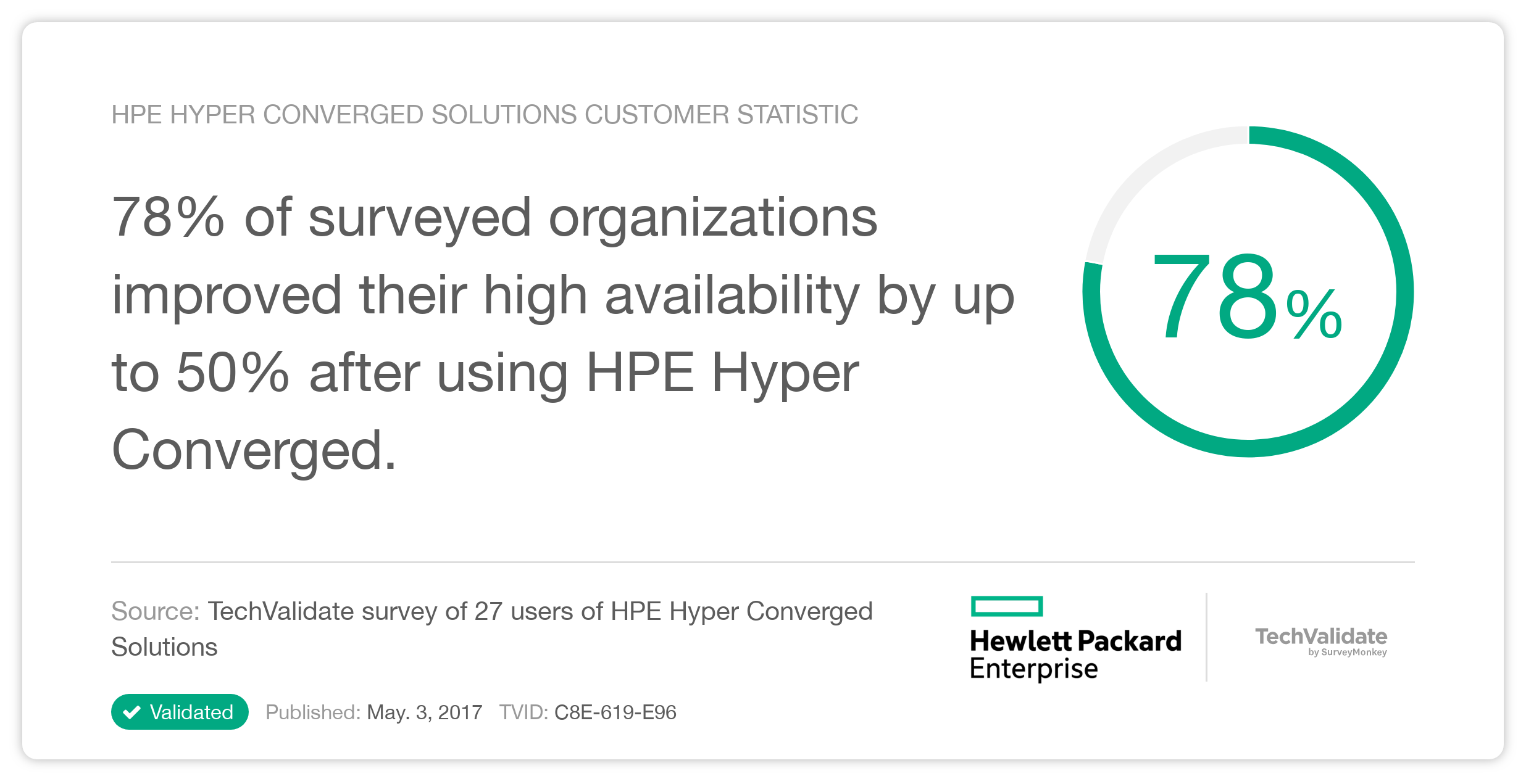 HPE Hyper Converged Solutions Customer Statistic