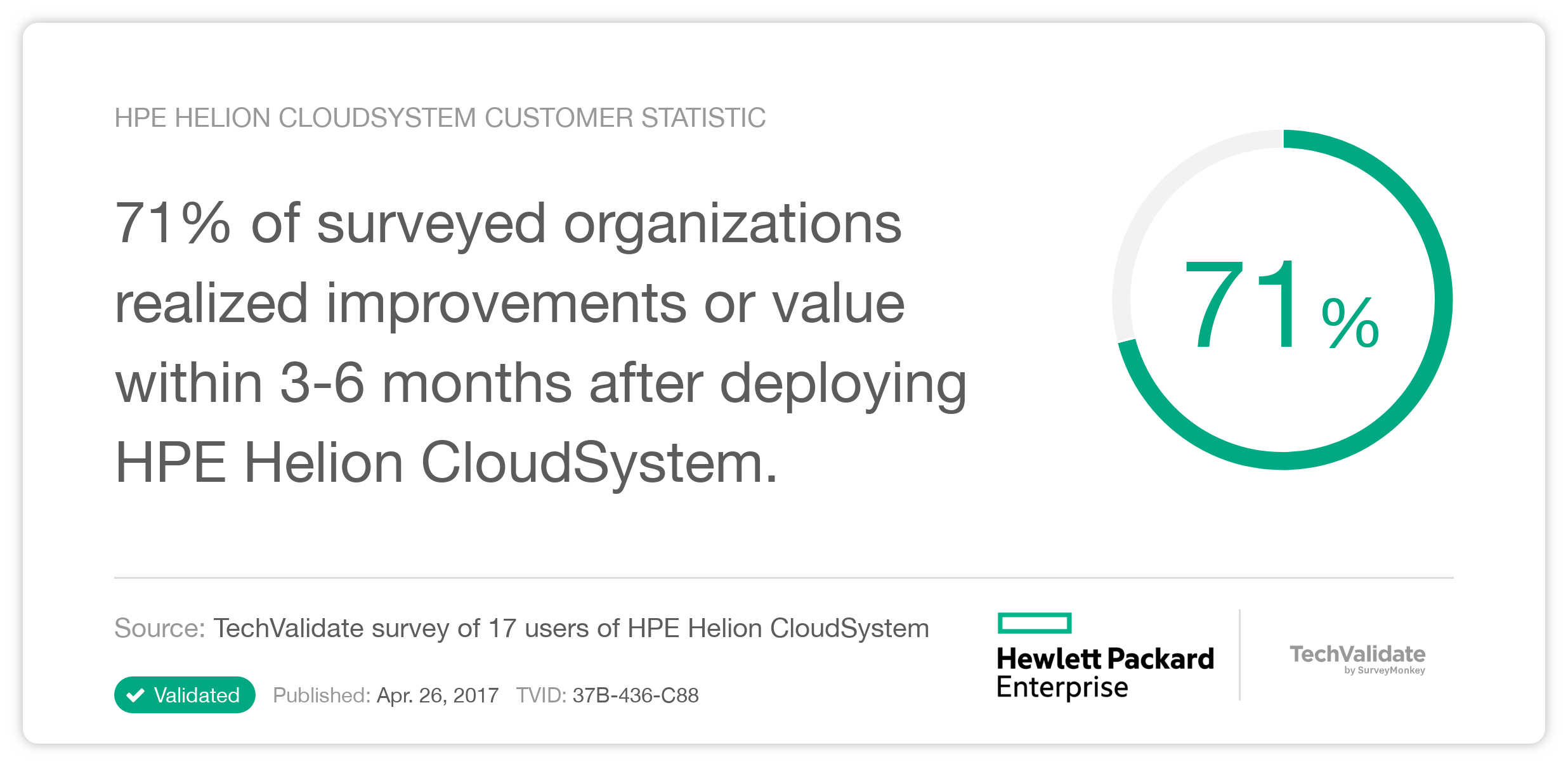 HPE Helion CloudSystem Customer Statistic