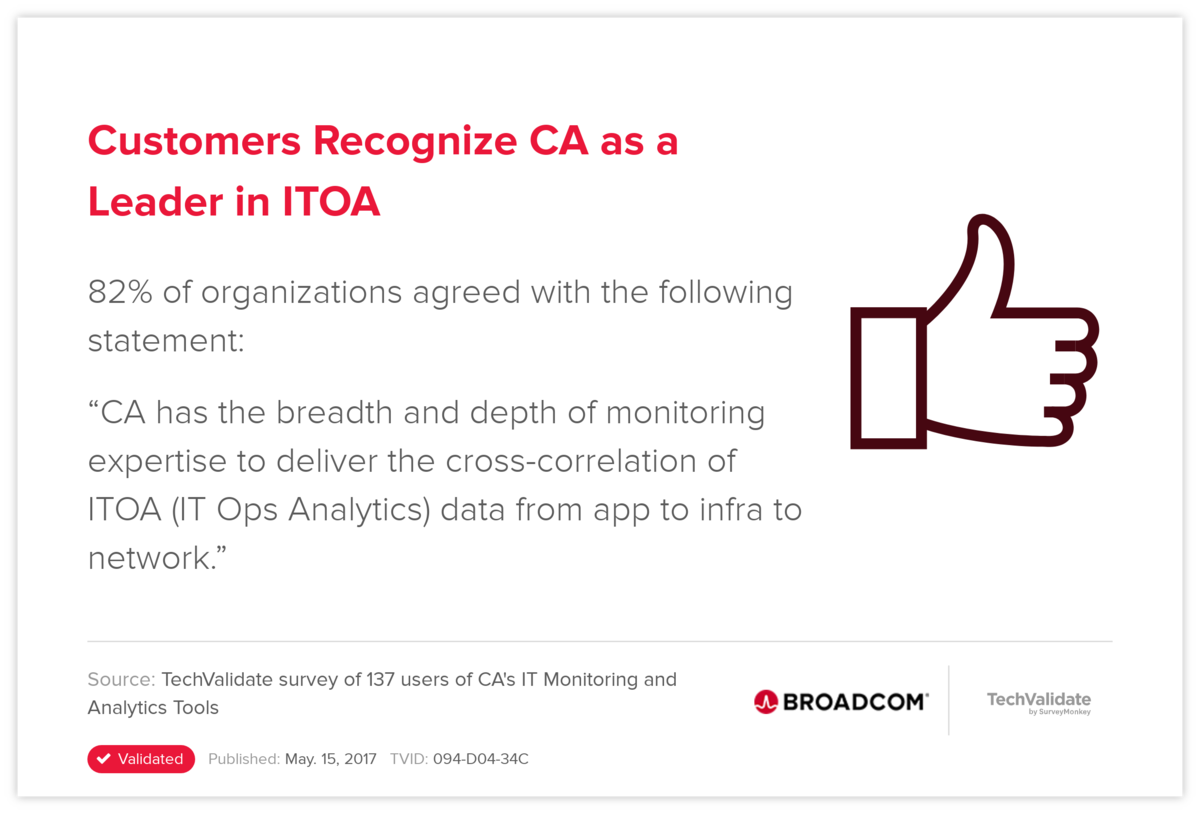 Customers Recognize CA as a Leader in ITOA