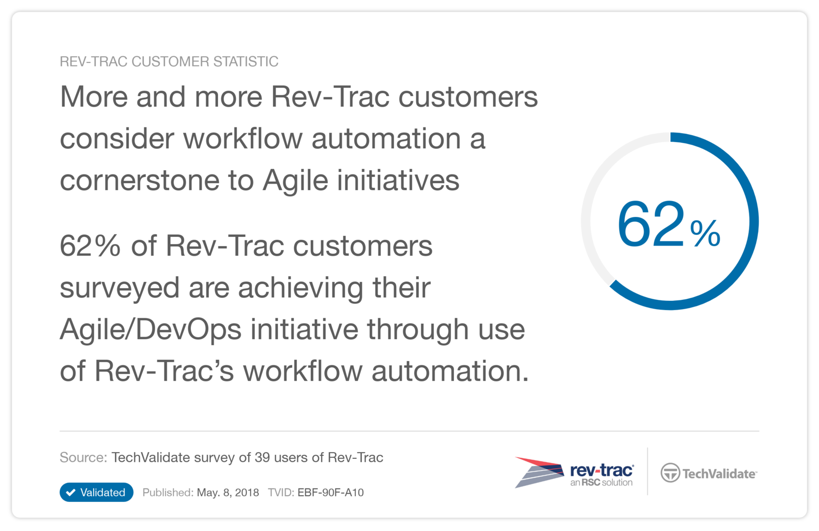 More and more Rev-Trac customers consider workflow automation a cornerstone to Agile initiatives