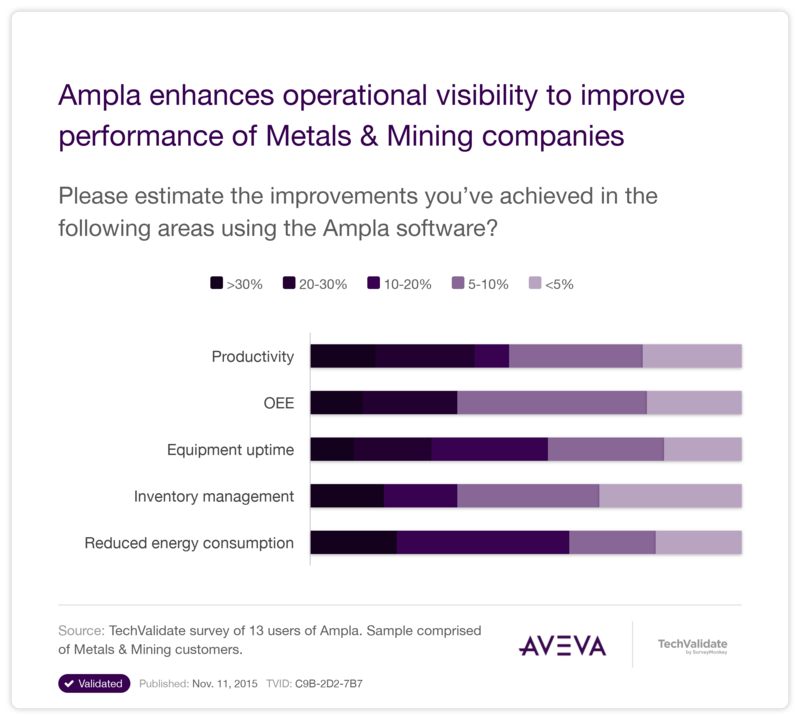 Ampla: the leading operations management software for mining