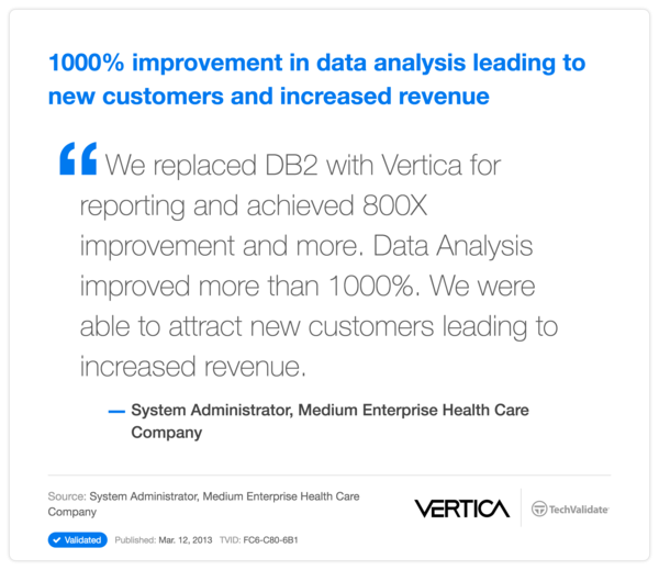 1000% improvement in data analysis leading to new customers and increased revenue