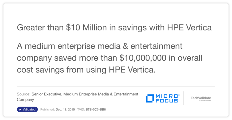 Greater than $10 Million in savings with HPE Vertica