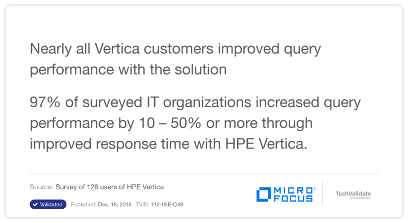 Nearly all Vertica customers improved query performance with the solution