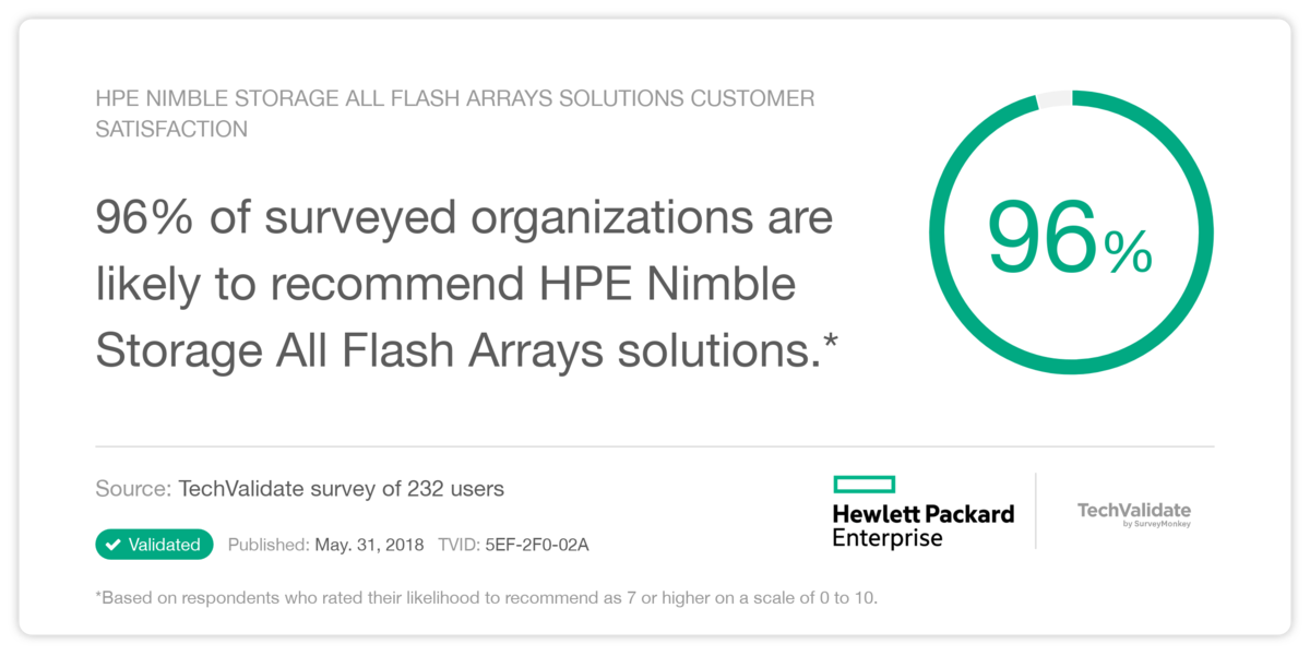 HPE Nimble Storage All Flash Arrays solutions Customer Satisfaction