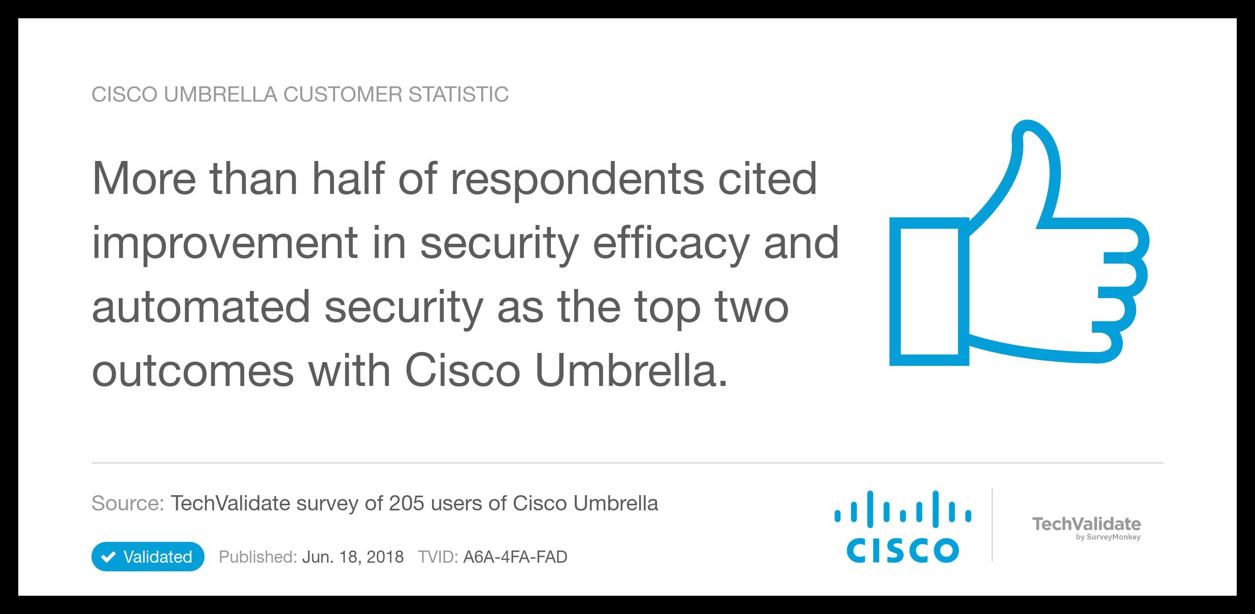 Cisco Umbrella Market Research Lasopaglobal