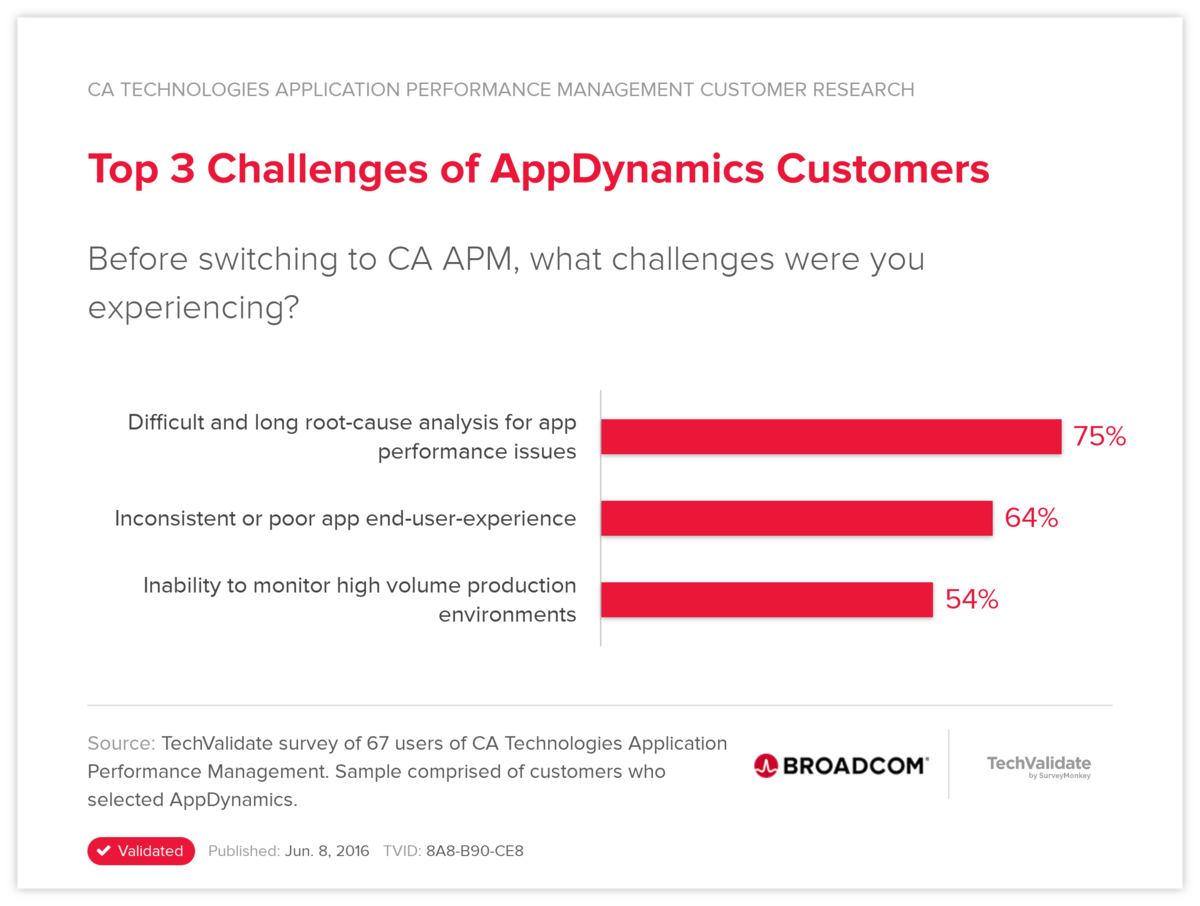 Top 3 Challenges of AppDynamics Customers