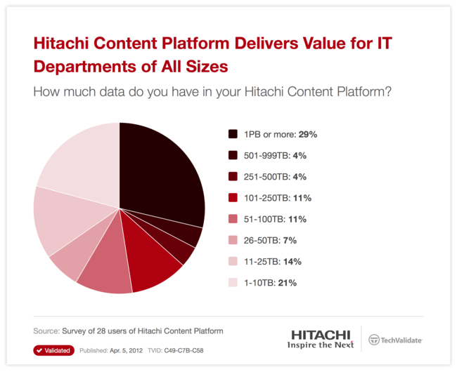 Hitachi Content Platform Delivers Value for IT Departments of All Sizes