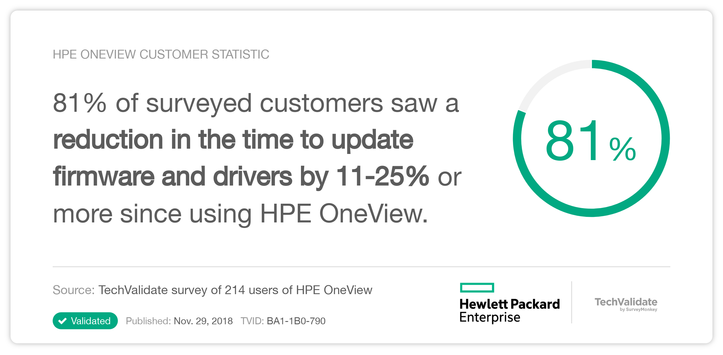 HPE OneView Customer Statistic