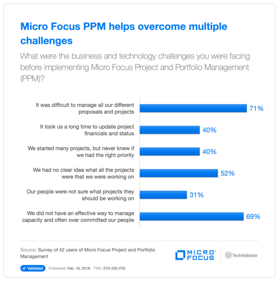 HPE PPM helps overcome multiple challenges