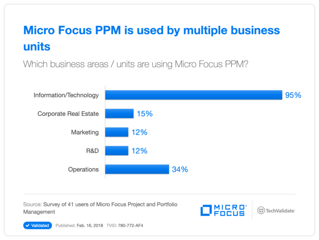 HPE PPM is used by multiple business units
