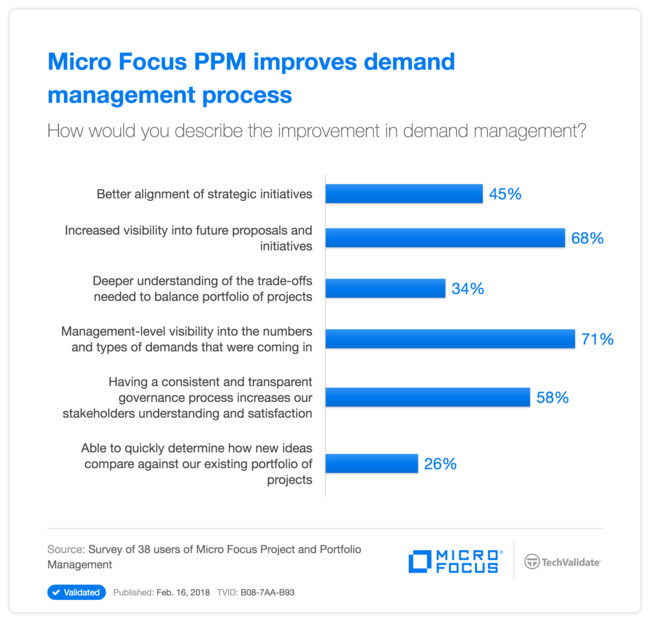 HPE PPM improves demand management process