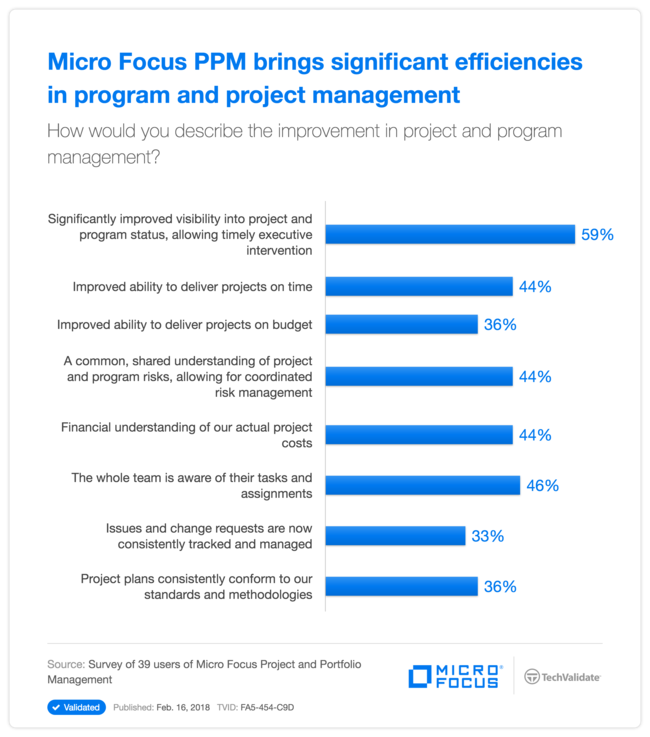HPE PPM brings significant efficiencies in program and project management