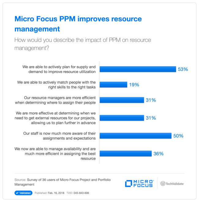 HPE PPM improves resource management