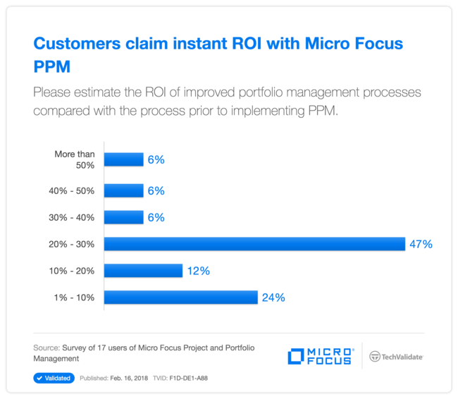 Customers claim instant ROI with HPE PPM
