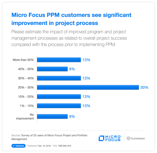 HPE PPM customers see significant improvement in project process